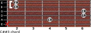C##3 for guitar on frets x, 4, 6, 6, 2, 2