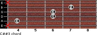 C##3 for guitar on frets x, 4, 6, 6, 7, x
