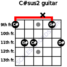 C#sus2 for guitar on frets 9, 11, 11, x, 9, 11