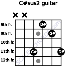 C#sus2 for guitar on frets x, x, 11, 8, 9, 11