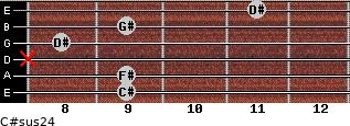 C#sus2/4 for guitar on frets 9, 9, x, 8, 9, 11