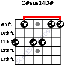 C#sus2/4/D# for guitar on frets 11, 9, 11, 11, 9, 9