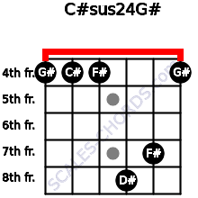 C#sus2/4/G# for guitar on frets 4, 4, 4, 8, 7, 4