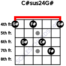 C#sus2/4/G# for guitar on frets 4, 6, 4, 6, 7, 4