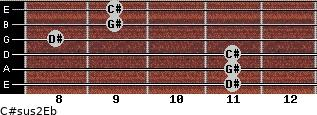 C#sus2/Eb for guitar on frets 11, 11, 11, 8, 9, 9