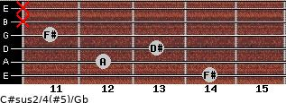 C#sus2/4(#5)/Gb for guitar on frets 14, 12, 13, 11, x, x