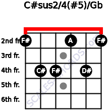 C#sus2/4(#5)/Gb for guitar on frets 2, 4, 4, 2, 4, 2