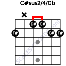 C#sus2/4/Gb for guitar on frets 2, x, 1, 1, 2, 2