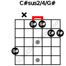 C#sus2/4/G# for guitar on frets 4, x, 1, 1, 2, 2