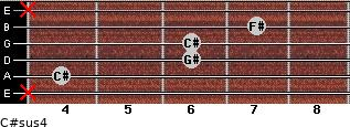 C#sus4 for guitar on frets x, 4, 6, 6, 7, x
