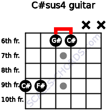 C#sus4 for guitar on frets 9, 9, 6, 6, x, x