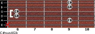 C#sus4/Gb for guitar on frets x, 9, 6, 6, 9, 9