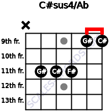 C#sus4/Ab for guitar on frets x, 11, 11, 11, 9, 9