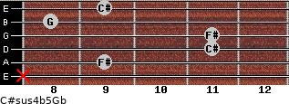C#sus4(b5)/Gb for guitar on frets x, 9, 11, 11, 8, 9
