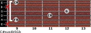C#sus4(b5)/Gb for guitar on frets x, 9, 11, 12, x, 9