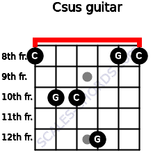 Csus Guitar Chord 4 Guitar Charts Sounds And Intervals
