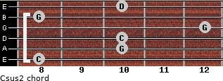 Csus2 for guitar on frets 8, 10, 10, 12, 8, 10