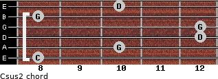 Csus2 for guitar on frets 8, 10, 12, 12, 8, 10