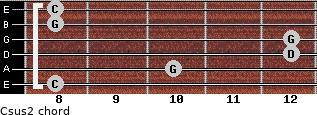 Csus2 for guitar on frets 8, 10, 12, 12, 8, 8