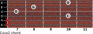 Csus2 for guitar on frets x, x, 10, 7, 8, 10