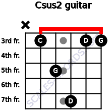 Csus2 for guitar on frets x, 3, 5, 7, 3, 3