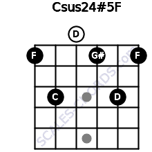 Csus2/4(#5)/F for guitar on frets 1, 3, 0, 1, 3, 1