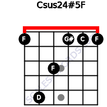 Csus2/4(#5)/F for guitar on frets 1, 5, 3, 1, 1, 1