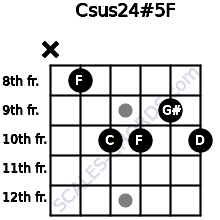 Csus2/4(#5)/F for guitar on frets x, 8, 10, 10, 9, 10