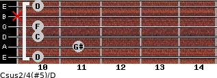 Csus2/4(#5)/D for guitar on frets 10, 11, 10, 10, x, 10