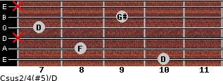 Csus2/4(#5)/D for guitar on frets 10, 8, x, 7, 9, x