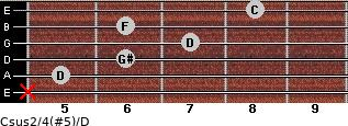 Csus2/4(#5)/D for guitar on frets x, 5, 6, 7, 6, 8