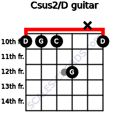Csus2/D for guitar on frets 10, 10, 10, 12, x, 10