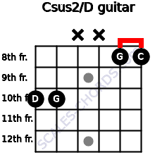 Csus2/D for guitar on frets 10, 10, x, x, 8, 8
