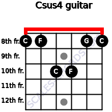 Csus4 for guitar on frets 8, 8, 10, 10, 8, 8