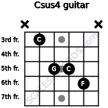 Csus4 for guitar on frets x, 3, 5, 5, 6, x