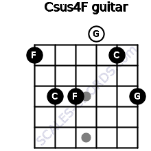 Csus4\F for guitar on frets 1, 3, 3, 0, 1, 3