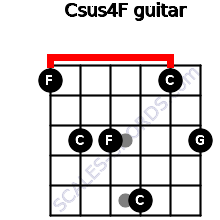 Csus4\F for guitar on frets 1, 3, 3, 5, 1, 3