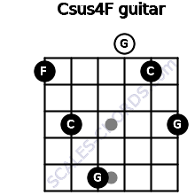 Csus4\F for guitar on frets 1, 3, 5, 0, 1, 3