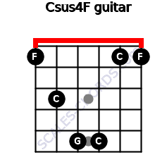 Csus4\F for guitar on frets 1, 3, 5, 5, 1, 1