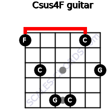 Csus4\F for guitar on frets 1, 3, 5, 5, 1, 3