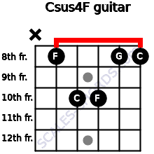 Csus4\F for guitar on frets x, 8, 10, 10, 8, 8