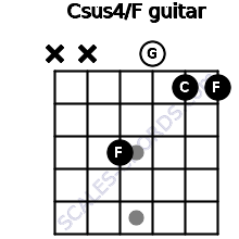 Csus4\F for guitar on frets x, x, 3, 0, 1, 1