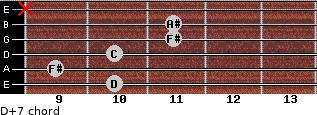D+7 for guitar on frets 10, 9, 10, 11, 11, x