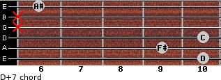 D+7 for guitar on frets 10, 9, 10, x, x, 6