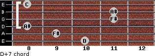 D+7 for guitar on frets 10, 9, 8, 11, 11, 8