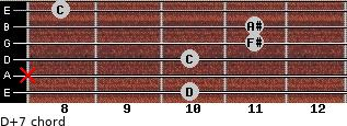 D+7 for guitar on frets 10, x, 10, 11, 11, 8