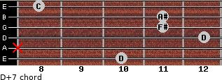 D+7 for guitar on frets 10, x, 12, 11, 11, 8