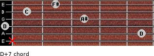 D+7 for guitar on frets x, 5, 0, 3, 1, 2