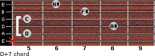 D+7 for guitar on frets x, 5, 8, 5, 7, 6