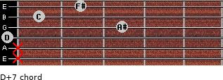 D+7 for guitar on frets x, x, 0, 3, 1, 2